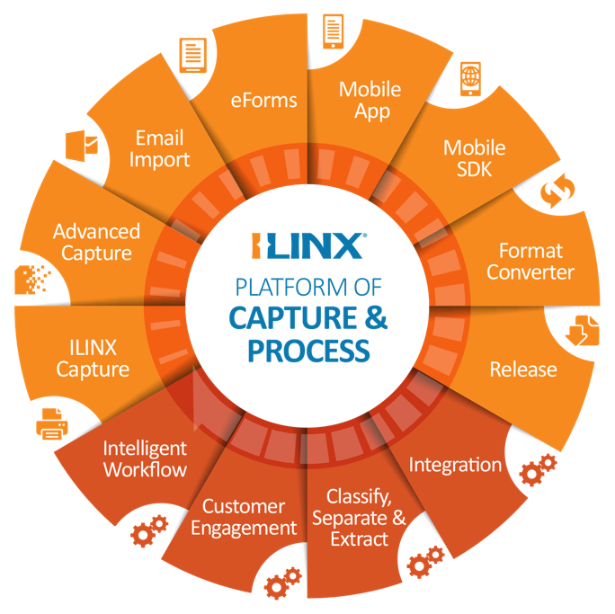 ILINX Platform of Capture